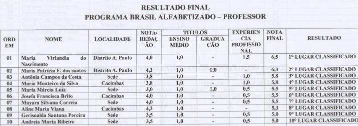 Professores classificados no programa Brasil Alfabetizado