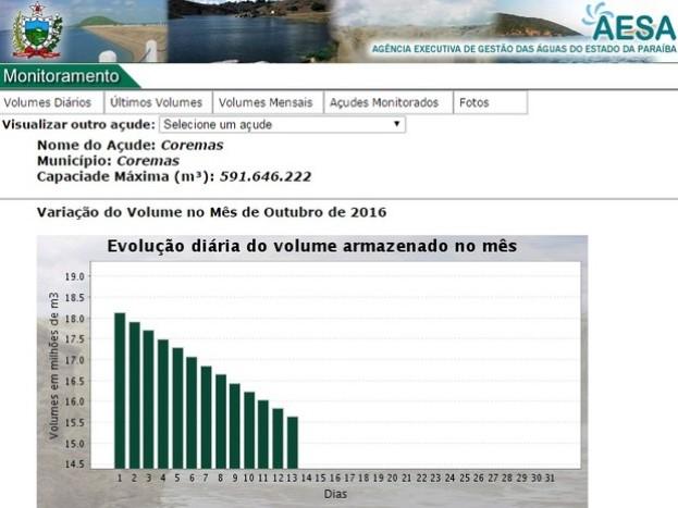 Gráfico diário do volume armazenado no mês (Foto: Reprodução/Aesa)